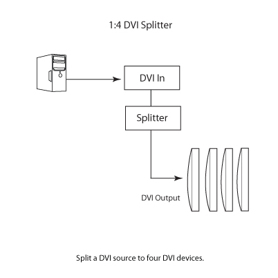 1:4 DVI Distribution Amplifier