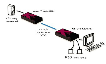 AdderLink X-Series USB Extender - VGA, USB, Audio to 100 meters over 2 CATx, No Deskew
