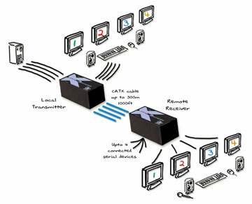 AdderLink X2 Quad multiscreen -  Quad VGA, PS/2, Audio, Quad RS232 extender to 300 meters over four CatX with local control and DeSkew.