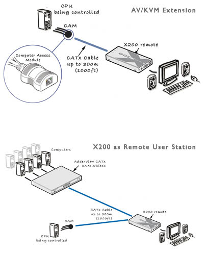 X200 user station for CATx switches - VGA and USB with built-in 2-port KVM switch.