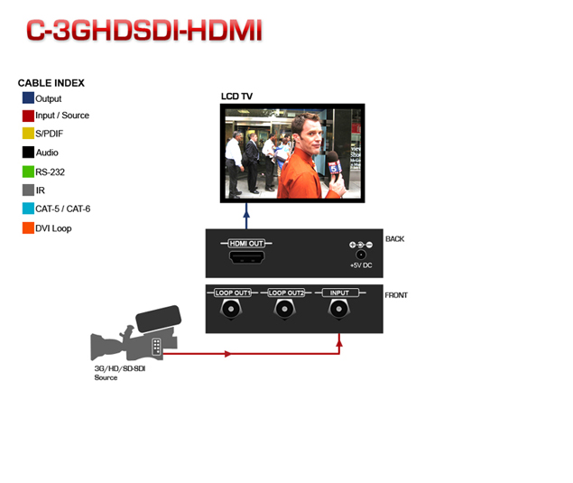 3G/HD/SD-SDI to HDMI Converter