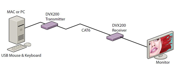 The DVX200 DVI extender increases the effective range to any DVI source up to 220 feet.