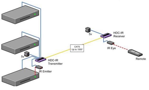 The HDC-IR allows the extension of infrared control signals using Cat5 UTP.