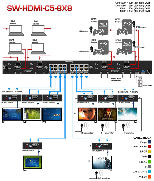 8X8 HDMI Matrix Switcher with 3D over Cat5, 8 Receivers Included