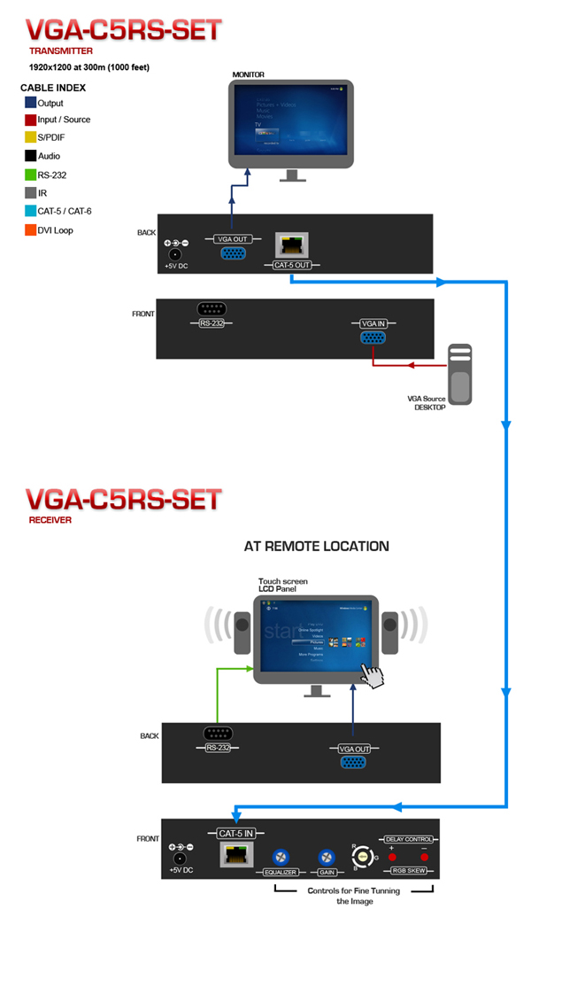 VGA and RS232 Extender over CAT5 with RGB Delay Control & IR Pass-Through