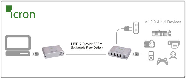 Techorium's icron USB 2.0 Extender Ranger 2101/2104 Applications