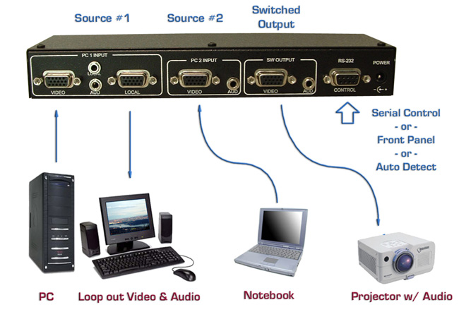 Techorium's HRT 2 Port VGA Switch with Audio and Serial Control Applications