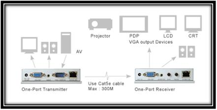 Avenview VGA Video & Audio Extender SET over CAT5 Applications