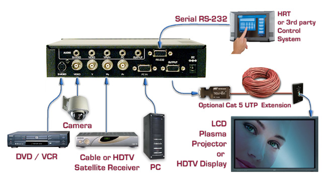 Techorium's HRT Video to PC / HDTV Switching Scaler with Audio Applications