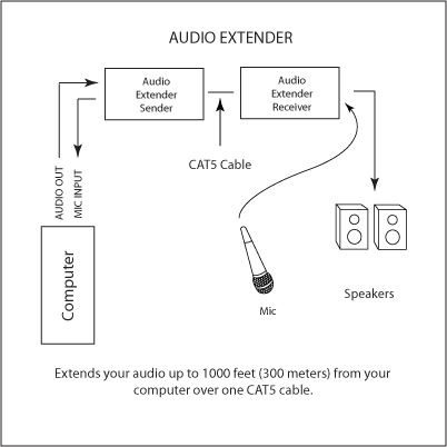 Audio Extender Receiver