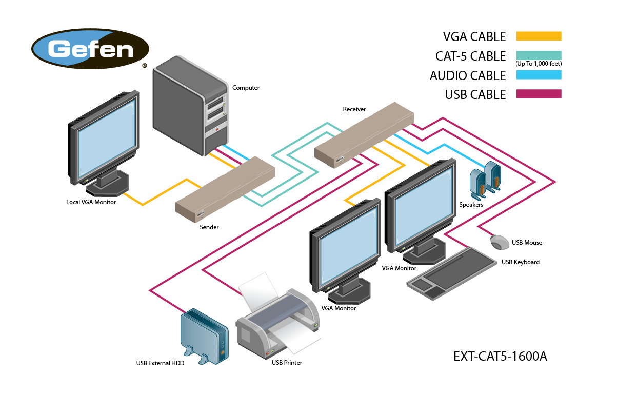 Cat 5 Wiring For Speakers Diagrams Computer Diagram Cat5 1600a Extender Ext Audio Video 6