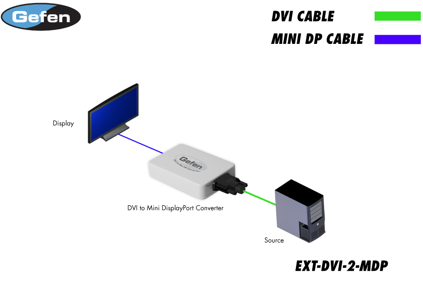 DVI to Mini DisplayPort Converter
