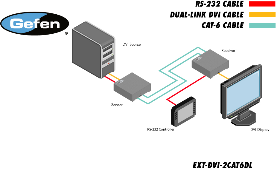 DVI Dual Link over 2CAT6 Extender
