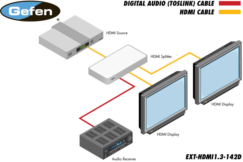 1:2 Splitter for HDMI 1.3 with Digital Audio