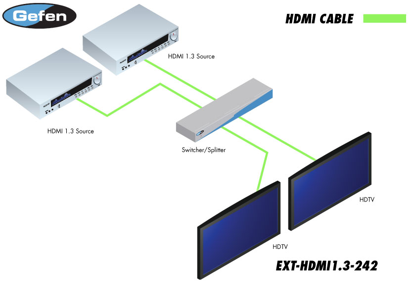 2x2 Switcher for HDMI 1.3