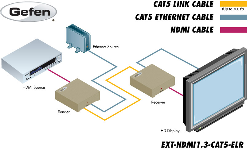 Extender for HDMI 1.3 over CAT5 w/ ETH