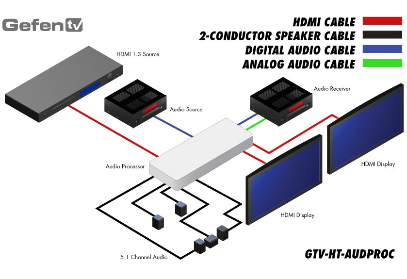 Splits HDMI audio into 5.1-Channel Dolby Surround Sound with Amplification